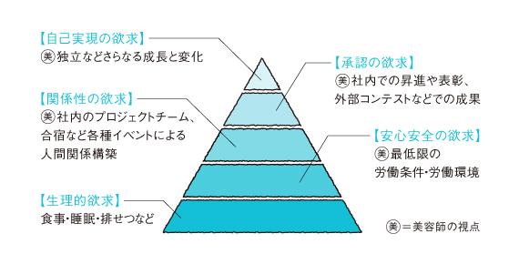 マズローの欲求5段階説<br /> 美容師バージョン